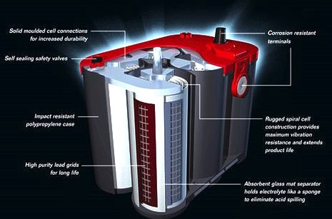 Picture: Optima batteries cutaway