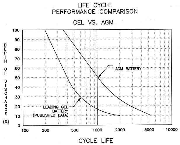 [Imagen: lifeline_agm_gel_life_cycle_comp.jpg]